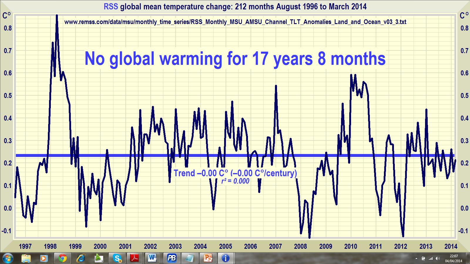 2014 Global Warming