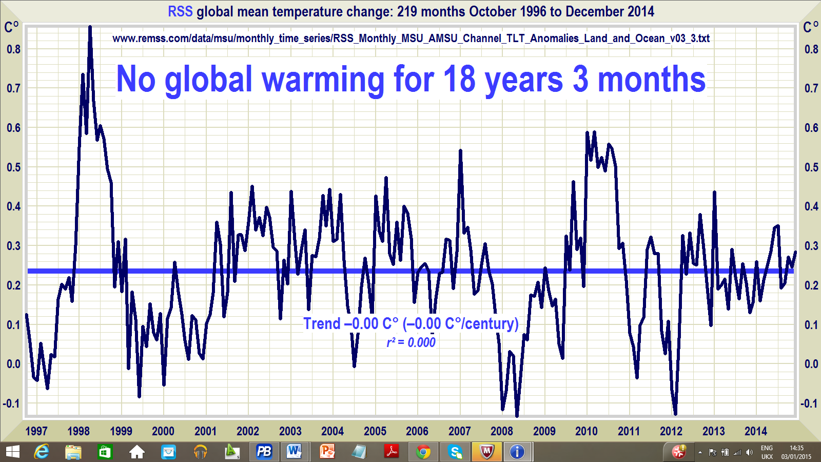2015 to be the 'Hottest' Year During the Last 135 Years